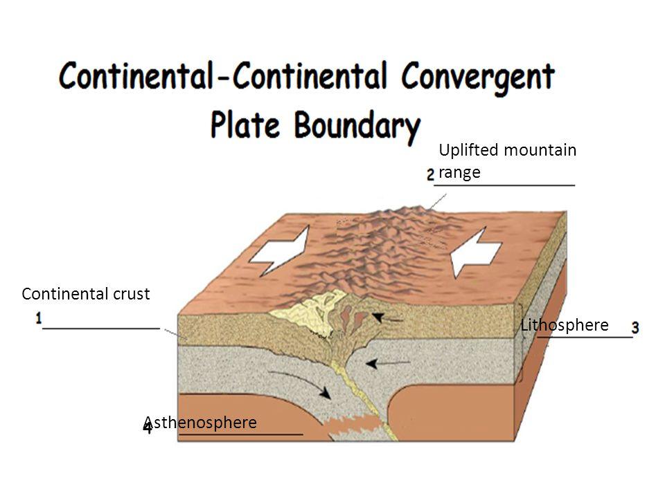 Uplifted mountain range