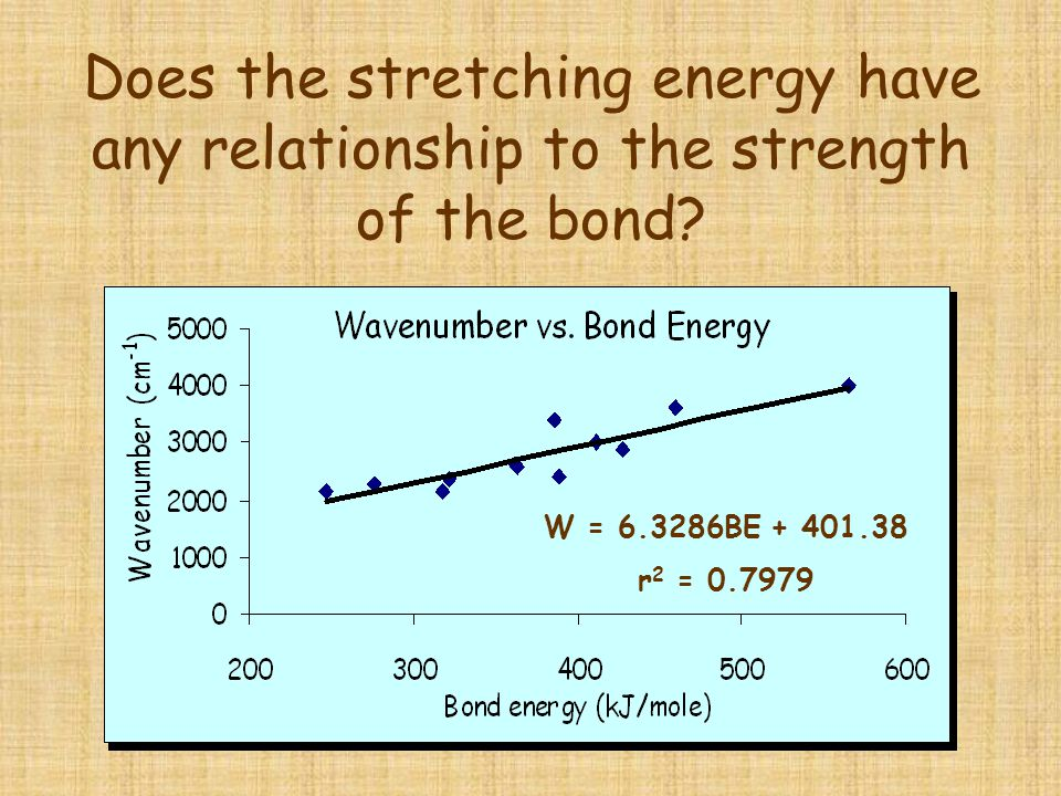 Does the stretching energy have any relationship to the strength of the bond