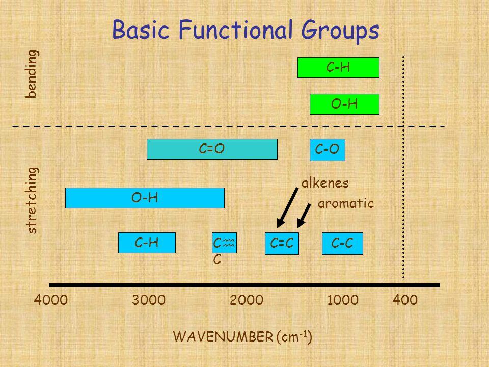 Basic Functional Groups