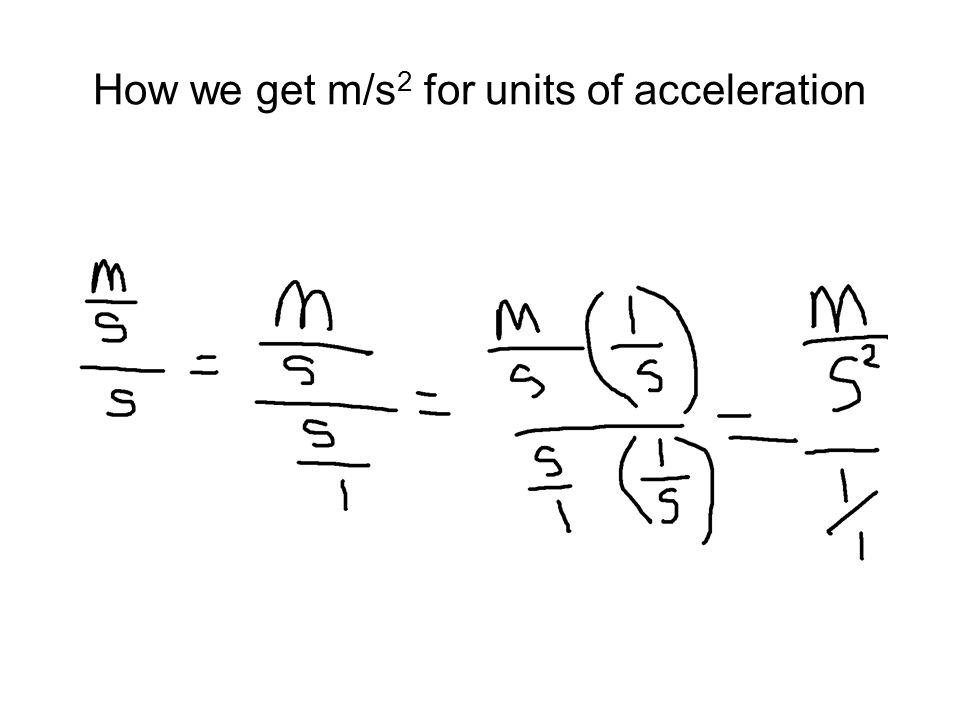 How we get m/s2 for units of acceleration