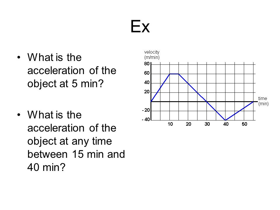 Ex What is the acceleration of the object at 5 min