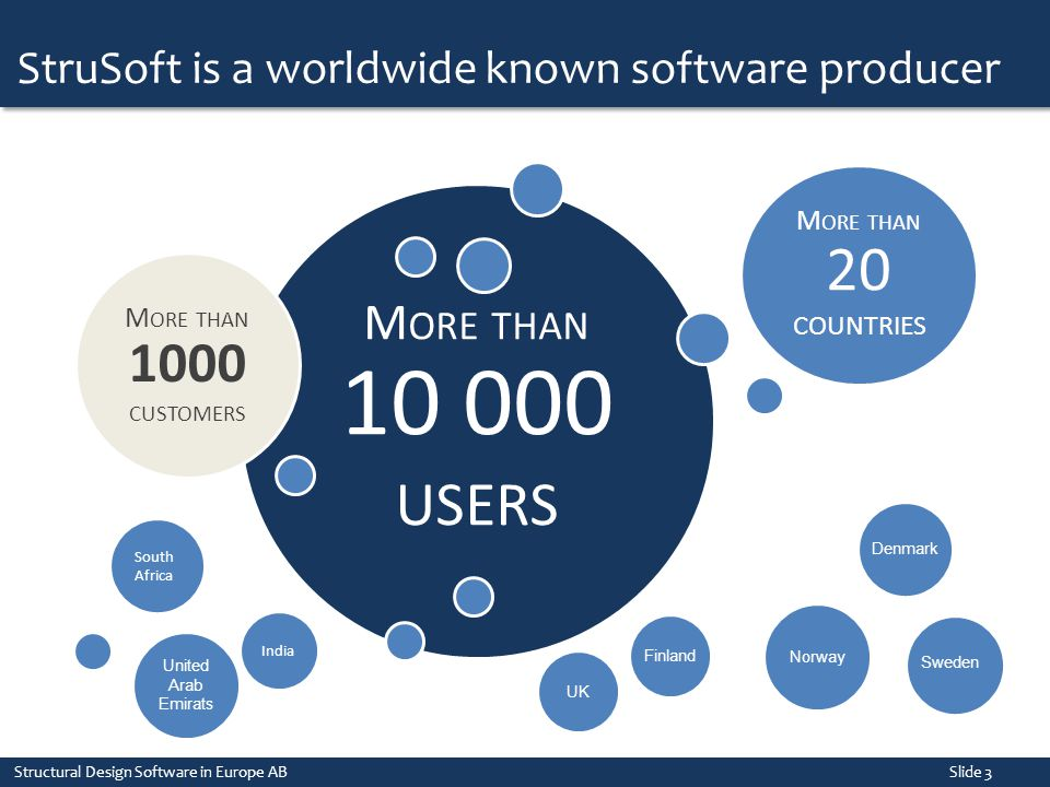 More than 10 000 users StruSoft is a worldwide known software producer