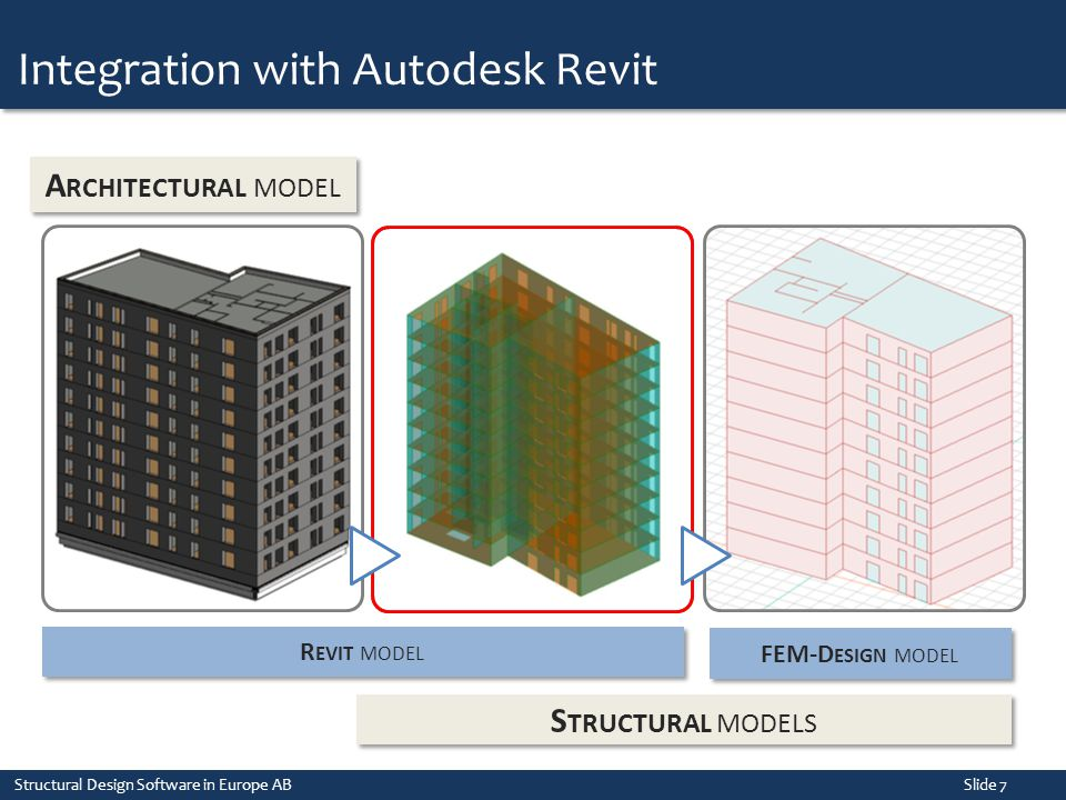 Integration with Autodesk Revit