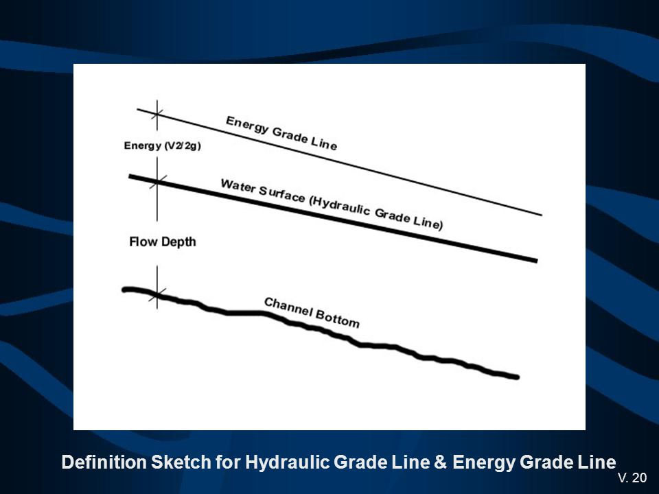 Definition Sketch for Hydraulic Grade Line & Energy Grade Line