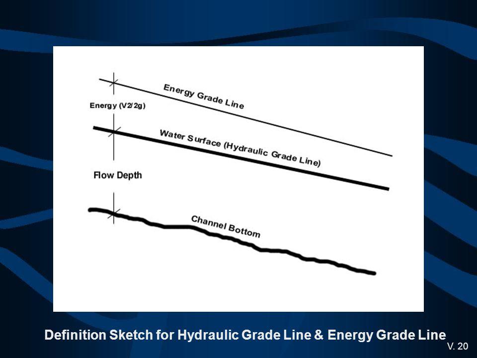 Definition Sketch for Hydraulic Grade Line & Energy Grade Line