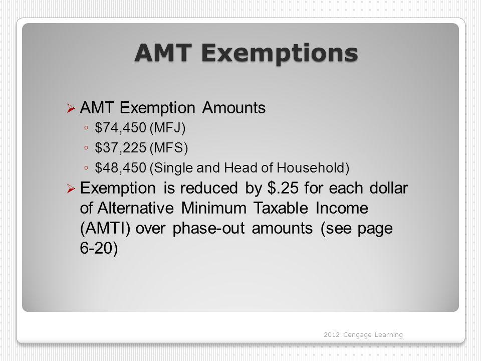 AMT Exemptions AMT Exemption Amounts
