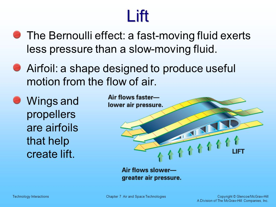 Lift The Bernoulli effect: a fast-moving fluid exerts less pressure than a slow-moving fluid.