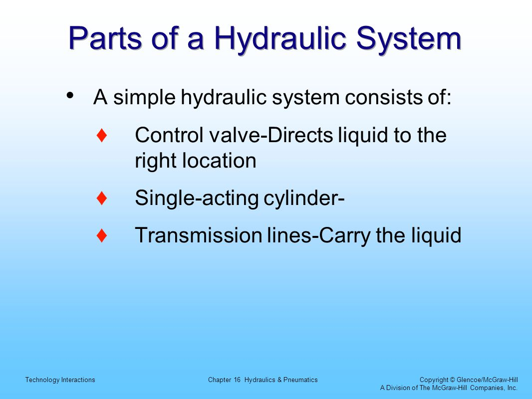 Parts of a Hydraulic System