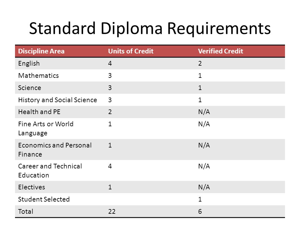 Standard Diploma Requirements