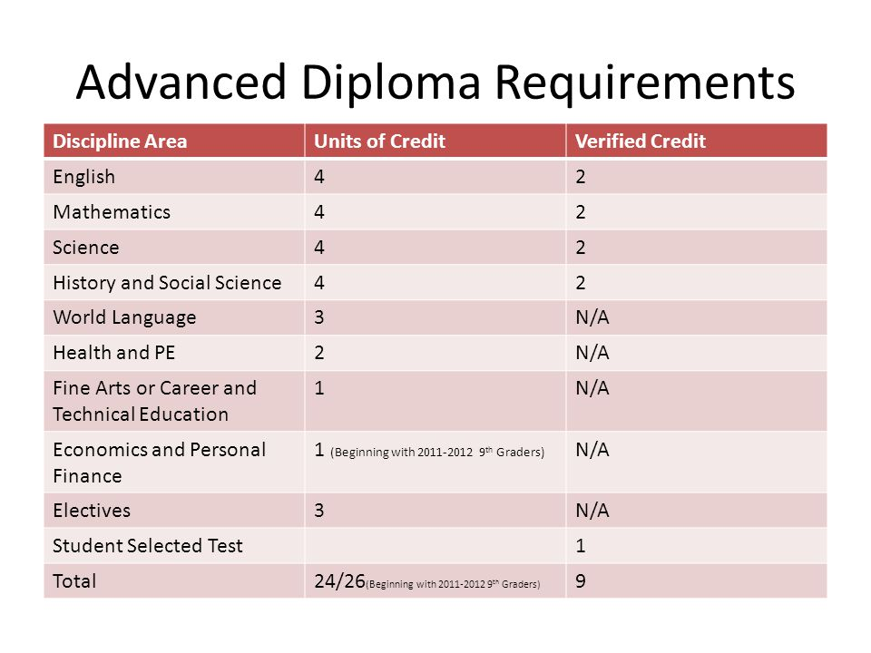 Advanced Diploma Requirements