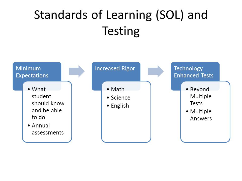 Standards of Learning (SOL) and Testing