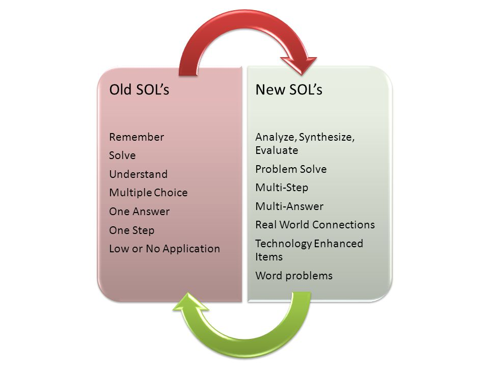 Old SOL's New SOL's Remember Solve Understand Multiple Choice
