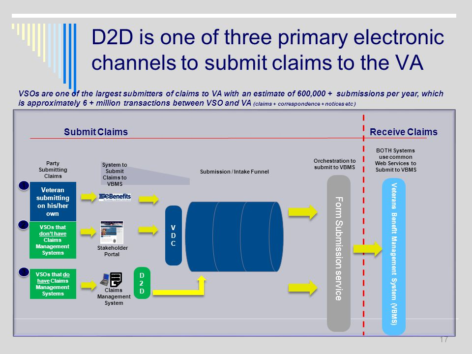 D2D is one of three primary electronic channels to submit claims to the VA