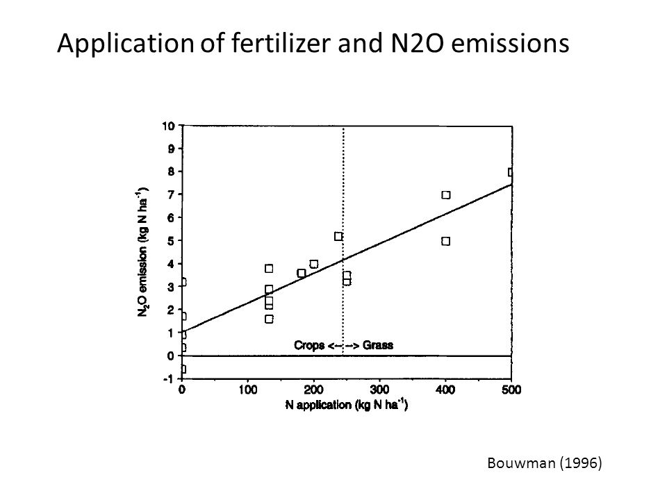 Application of fertilizer and N2O emissions