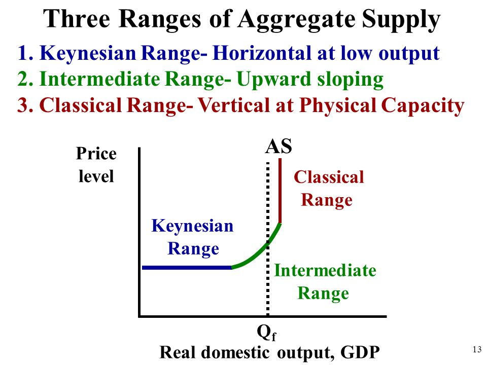 Three Ranges of Aggregate Supply