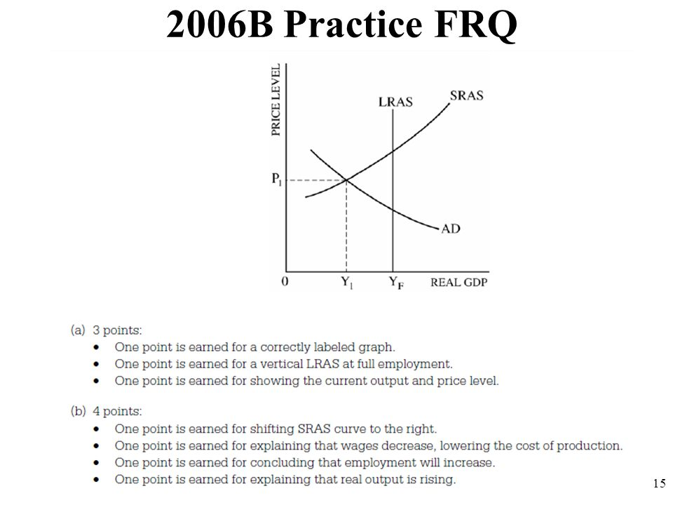 2006B Practice FRQ 15
