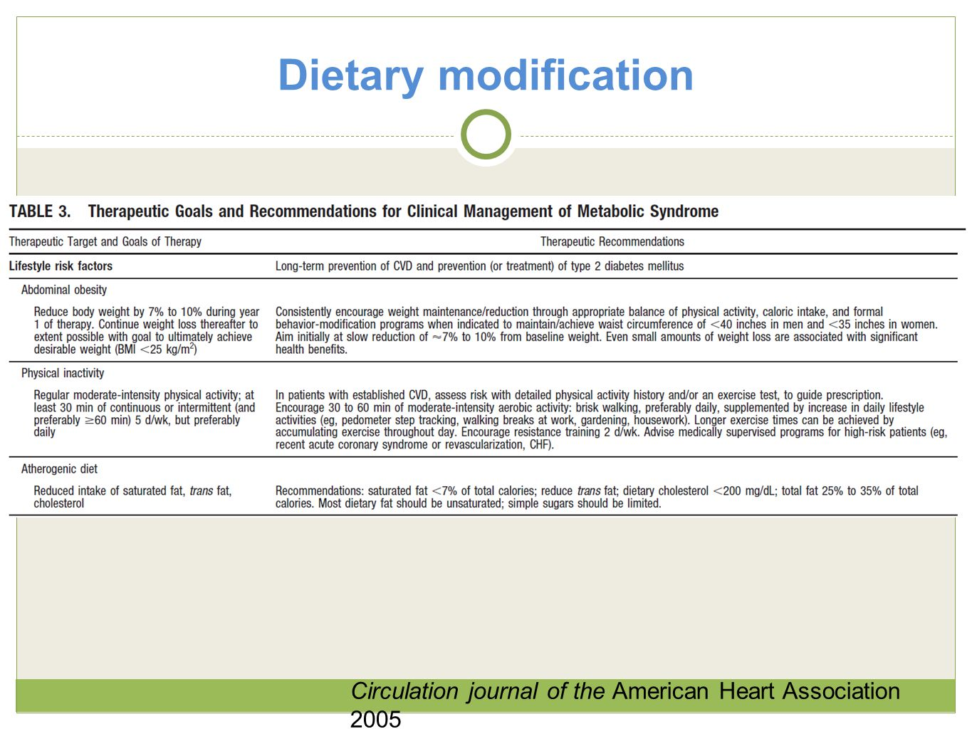 Dietary modification Circulation journal of the American Heart Association 2005