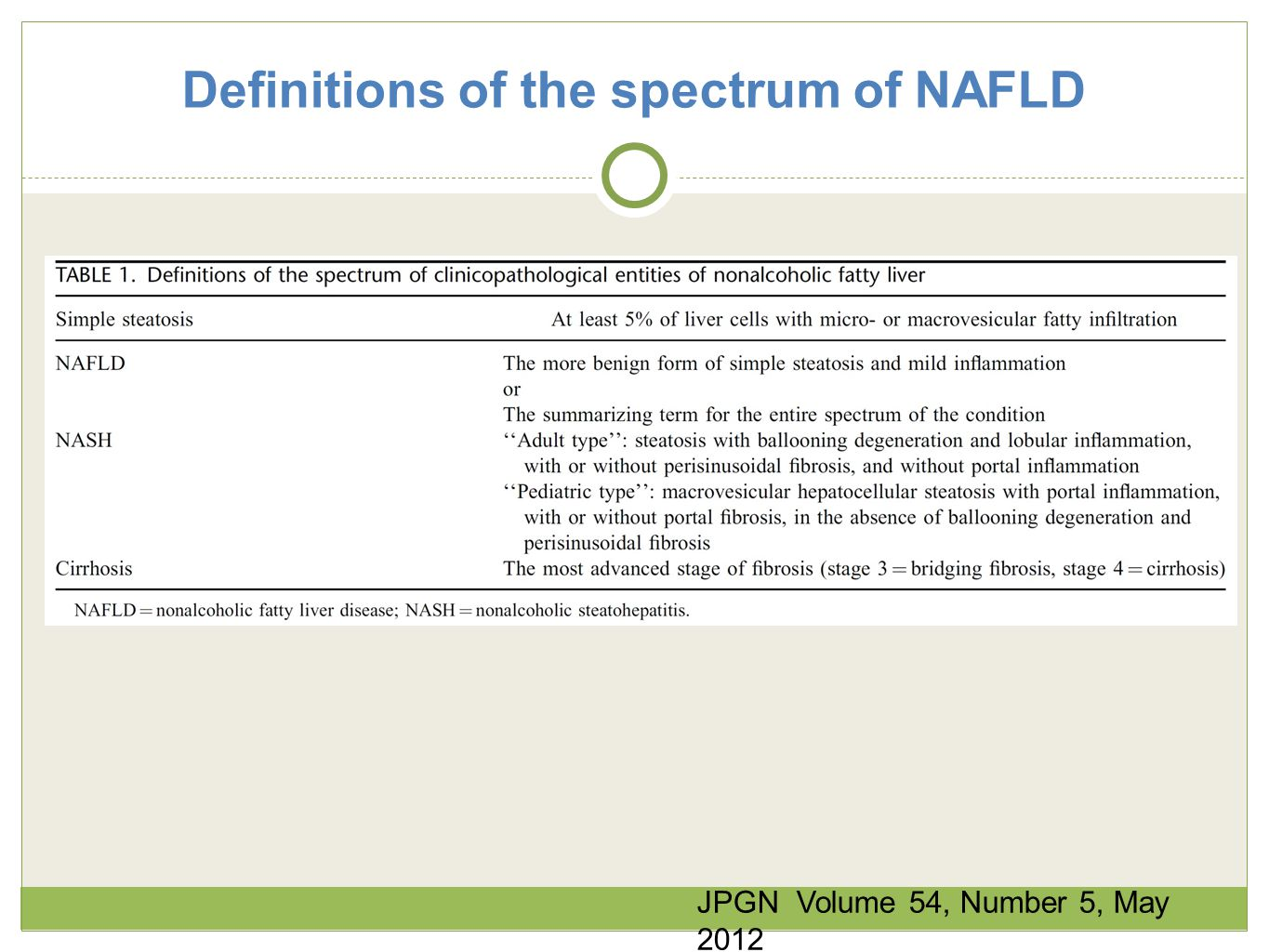 Definitions of the spectrum of NAFLD