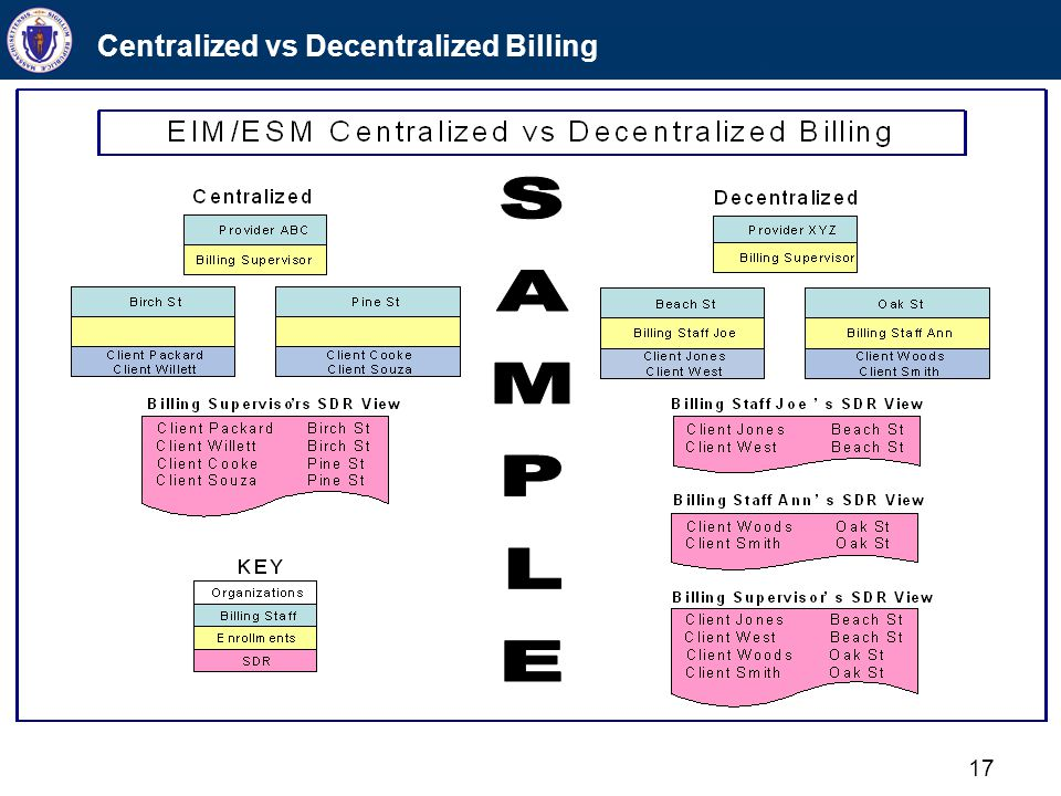 What You Need To Do Next Identify EIM contracts