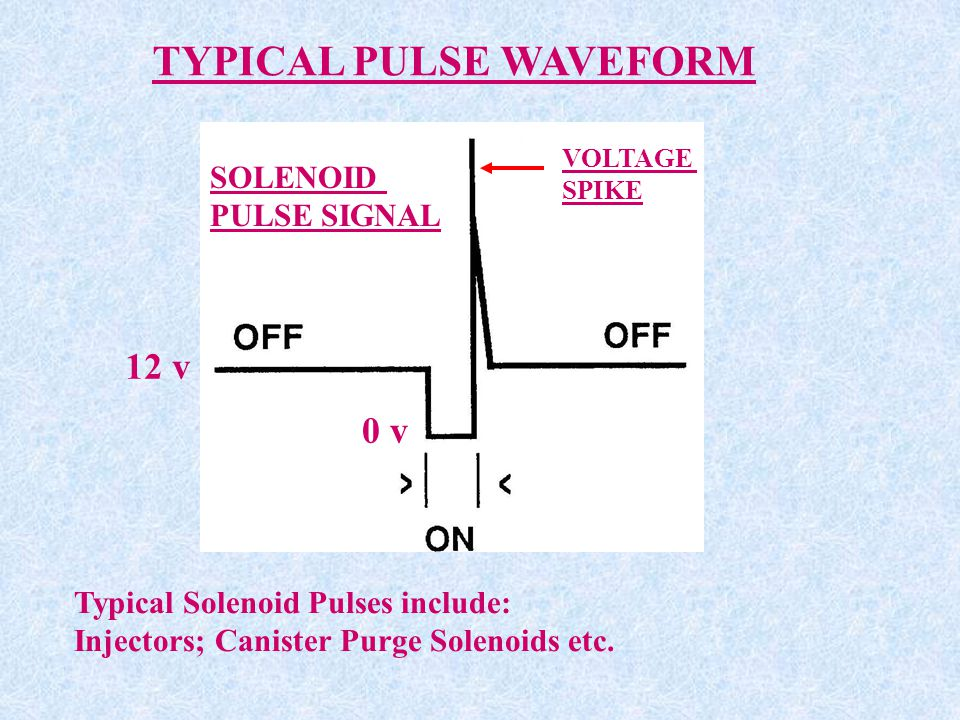 TYPICAL PULSE WAVEFORM