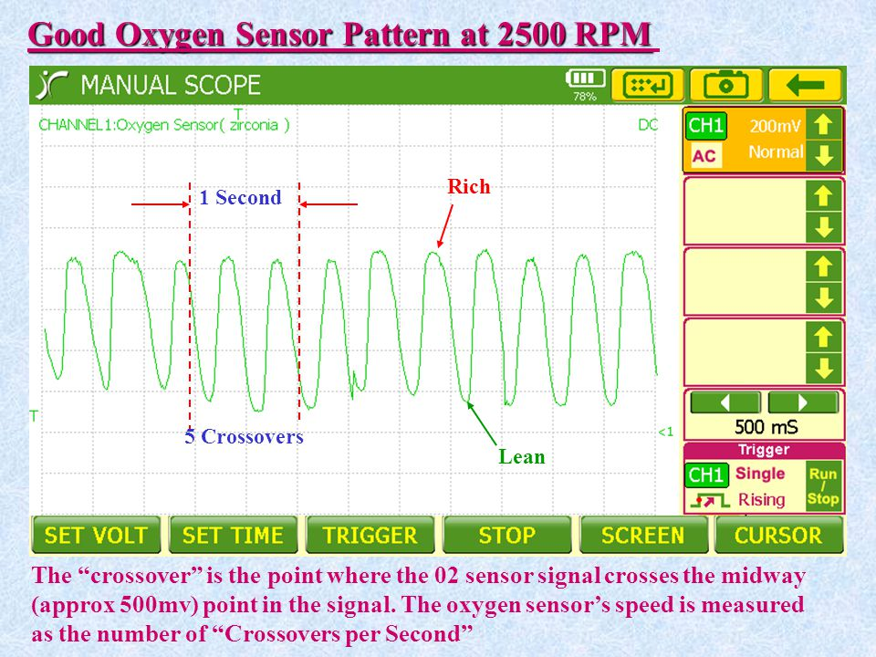 Good Oxygen Sensor Pattern at 2500 RPM