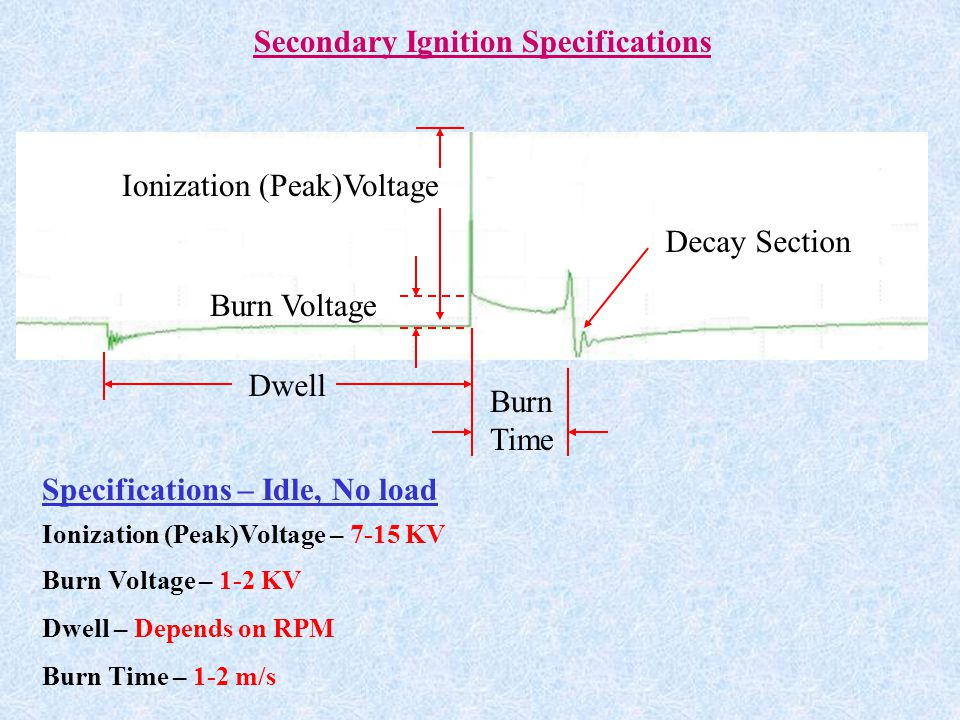 Secondary Ignition Specifications