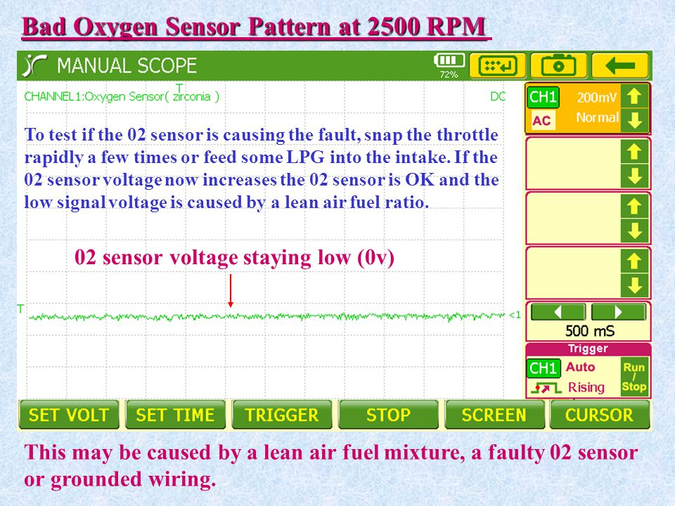 Bad Oxygen Sensor Pattern at 2500 RPM