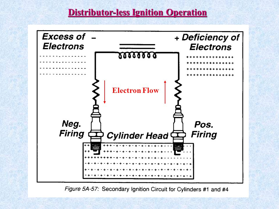 Distributor-less Ignition Operation