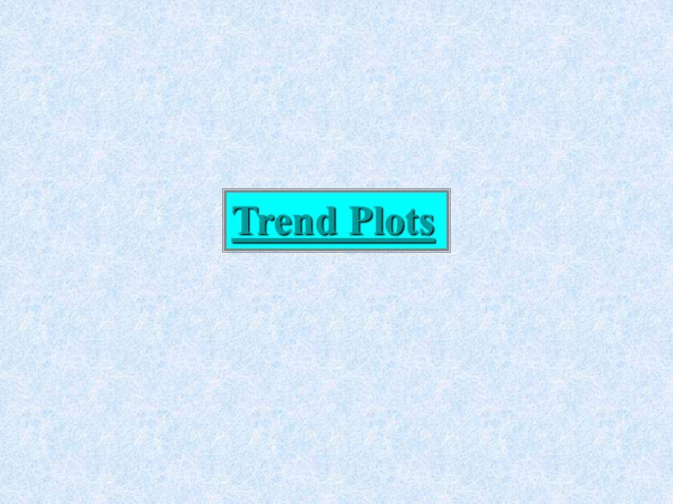 Trend Plots