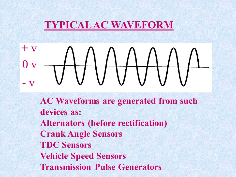 + v 0 v - v TYPICAL AC WAVEFORM AC Waveforms are generated from such