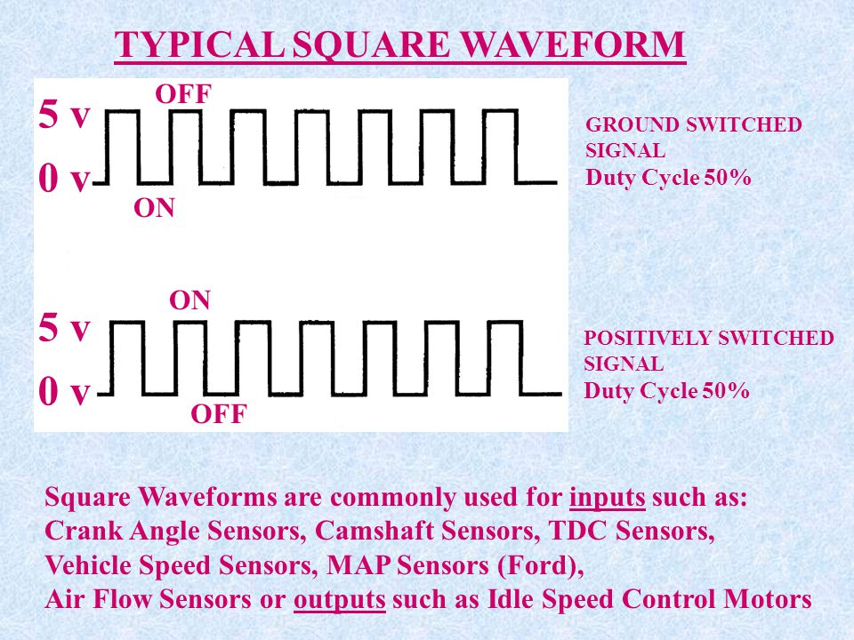 5 v 0 v 5 v 0 v TYPICAL SQUARE WAVEFORM OFF ON ON OFF