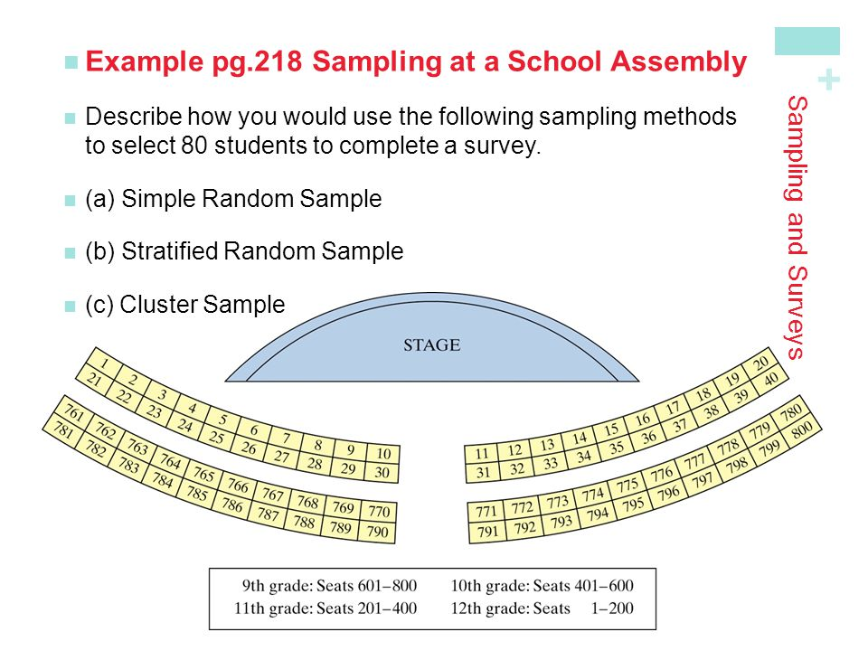 Example pg.218 Sampling at a School Assembly