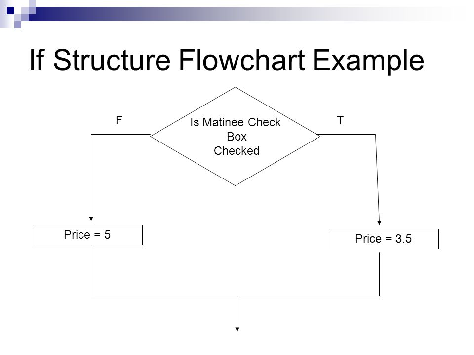 If Structure Flowchart Example