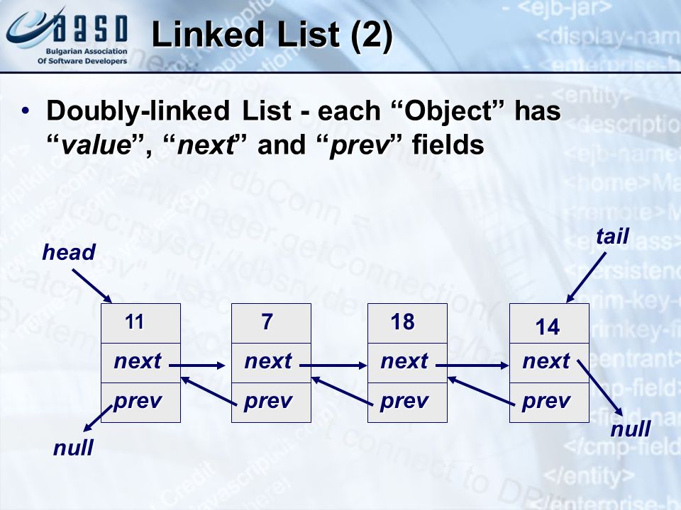 * 3/25/201707/16/96. Linked List (2) Doubly-linked List - each Object has value , next and prev fields.