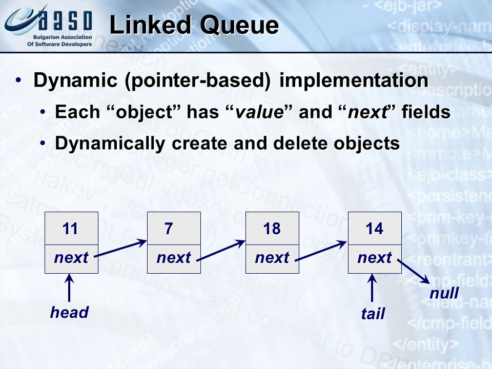 Linked Queue Dynamic (pointer-based) implementation