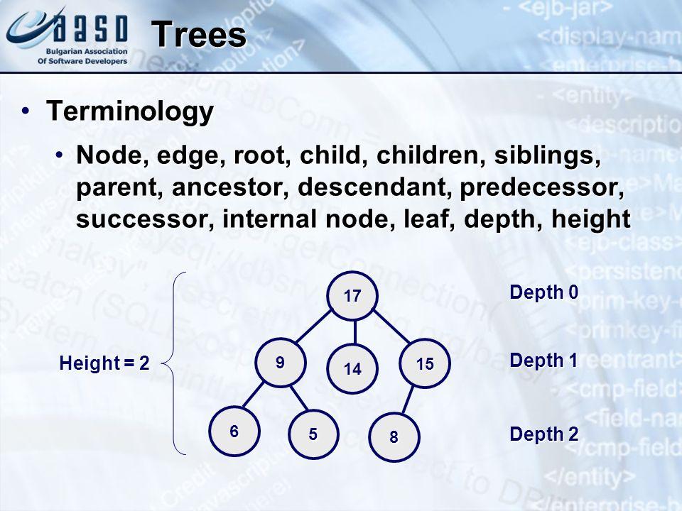 Trees Terminology.