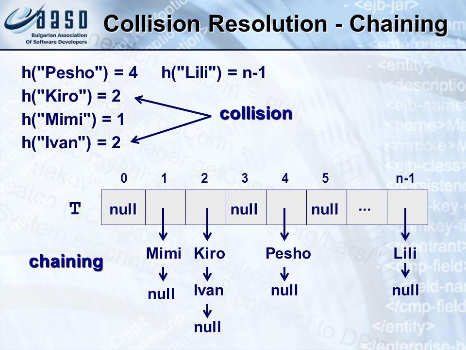 Collision Resolution - Chaining