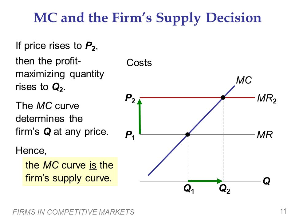 MC and the Firm's Supply Decision