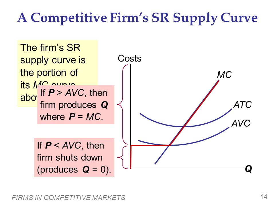 A Competitive Firm's SR Supply Curve