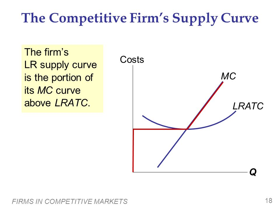 The Competitive Firm's Supply Curve