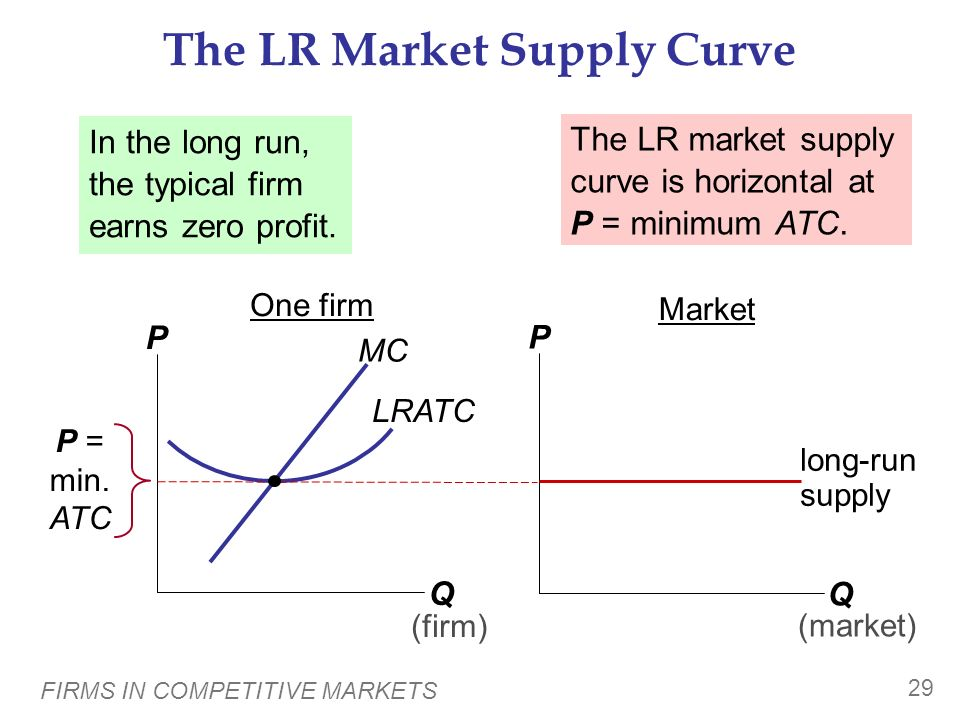 The LR Market Supply Curve