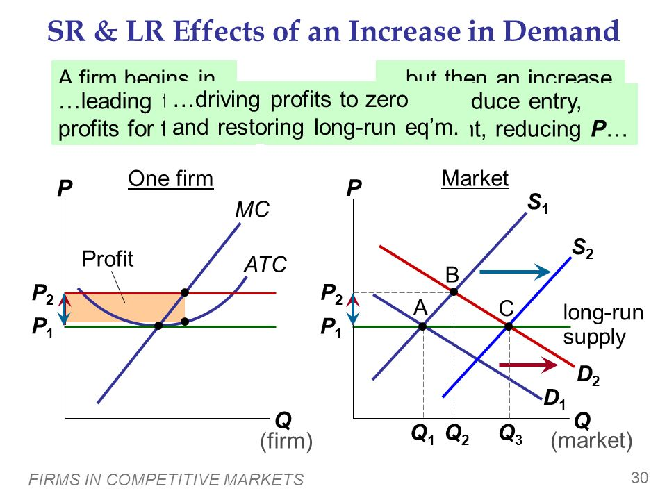 SR & LR Effects of an Increase in Demand