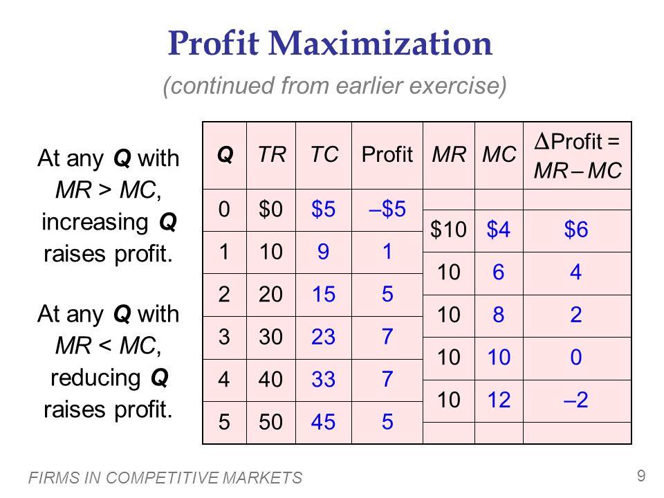 Profit Maximization Profit = MR – MC