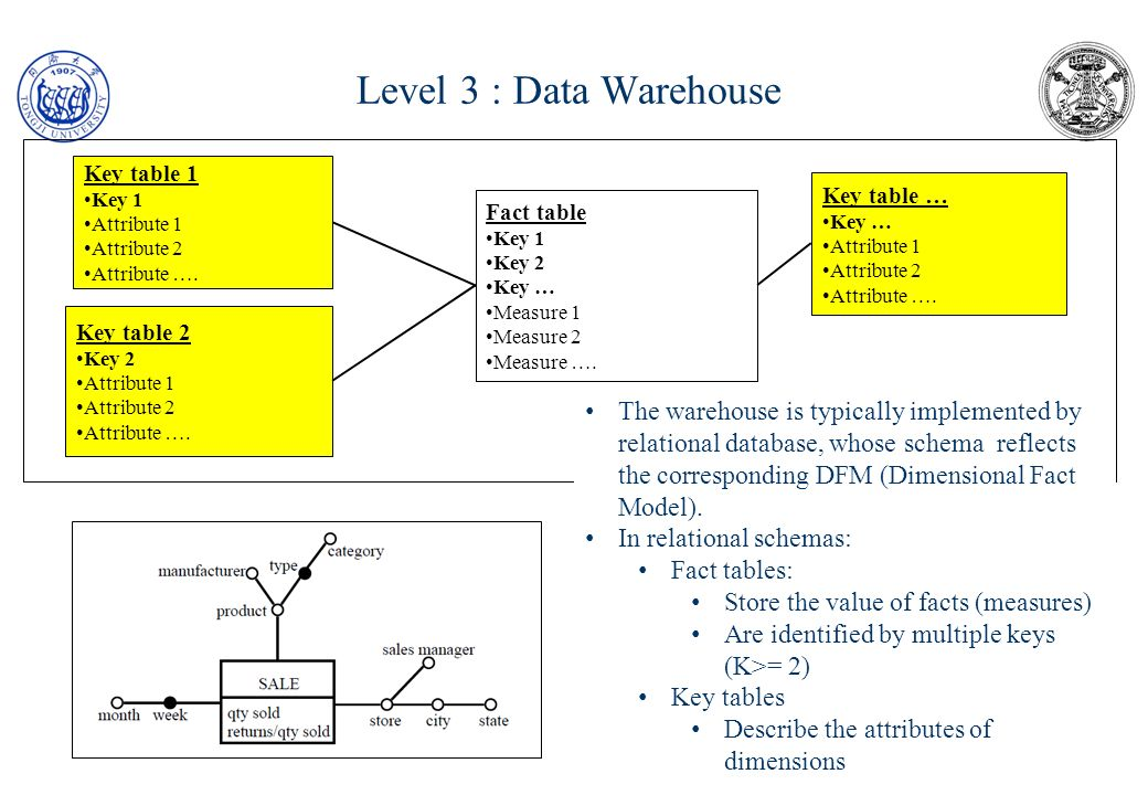 Level 3 : Data Warehouse Key table 1. Key 1. Attribute 1. Attribute 2. Attribute …. Key table …