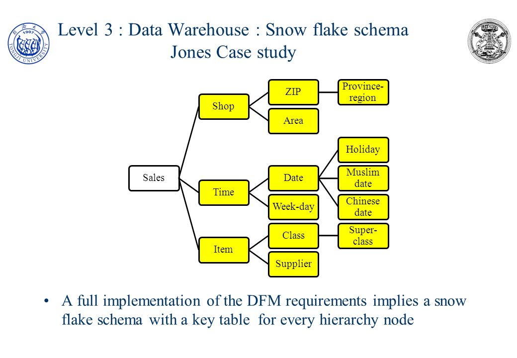 Level 3 : Data Warehouse : Snow flake schema Jones Case study