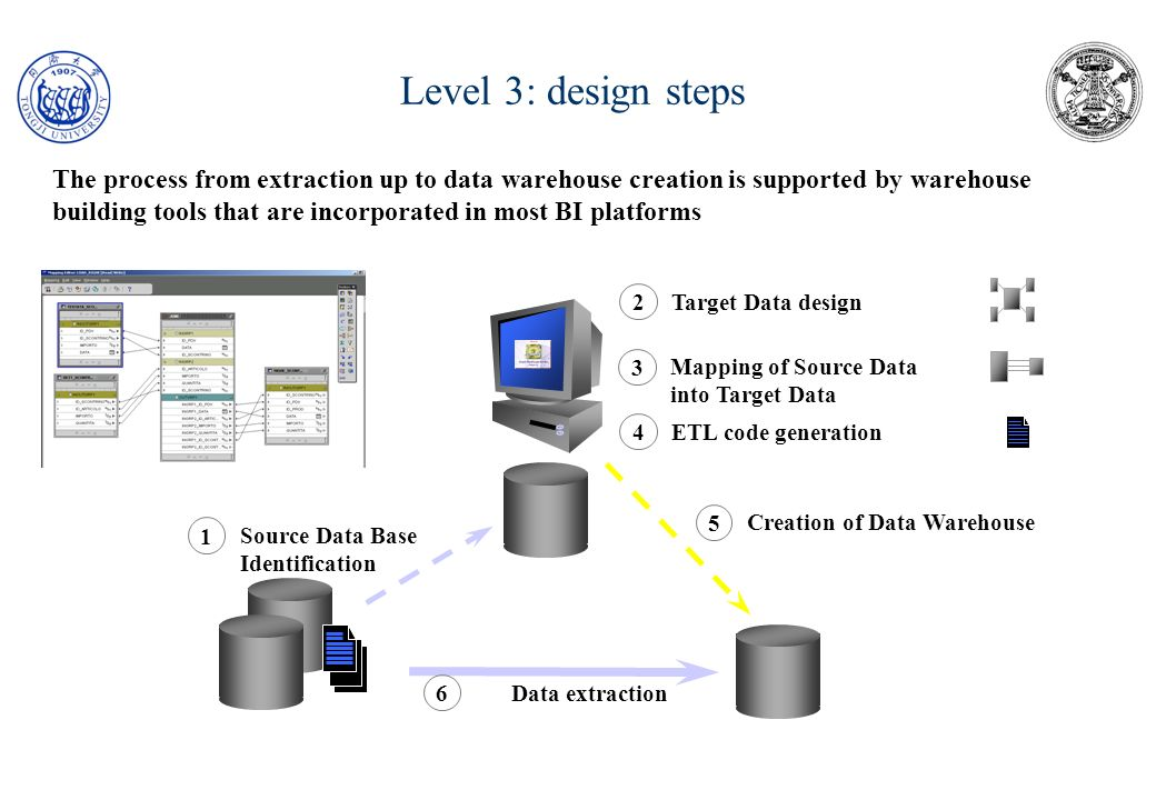 Level 3: design steps