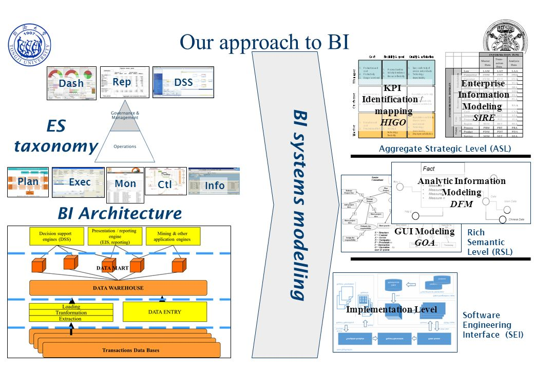 Our approach to BI BI systems modelling ES taxonomy BI Architecture
