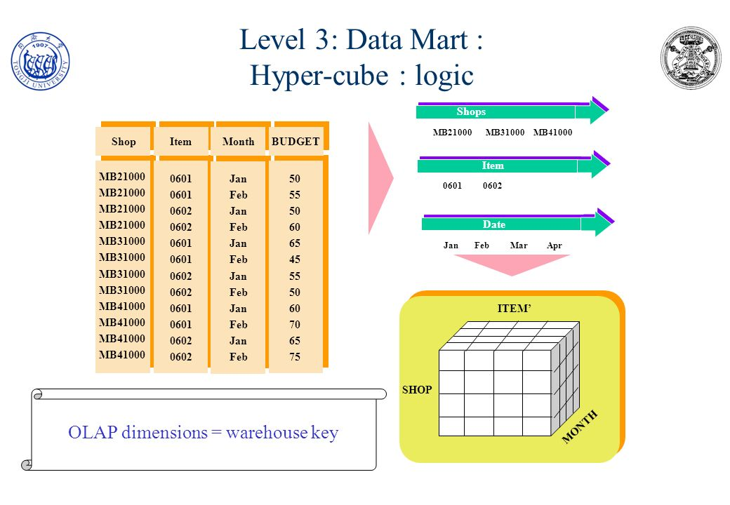 Level 3: Data Mart : Hyper-cube : logic