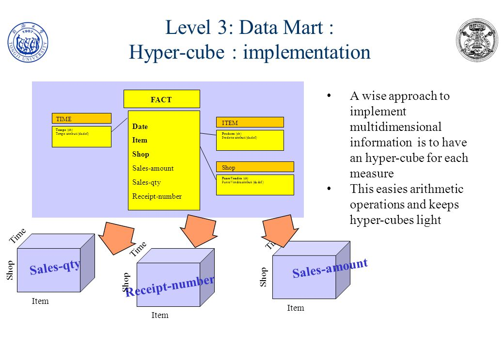 Level 3: Data Mart : Hyper-cube : implementation