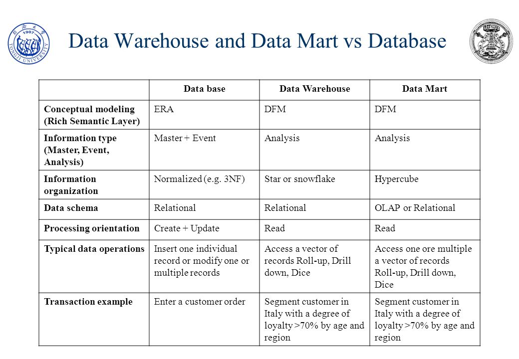 Data Warehouse and Data Mart vs Database